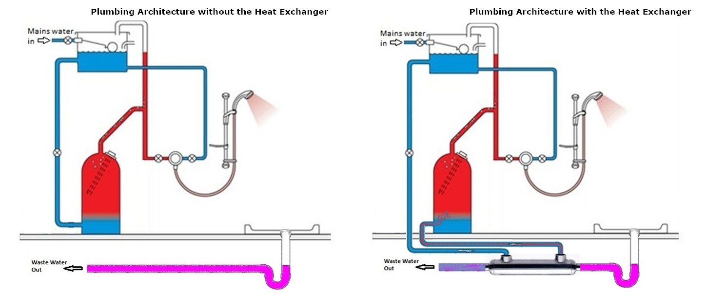 shower water heat recovery - utility free living