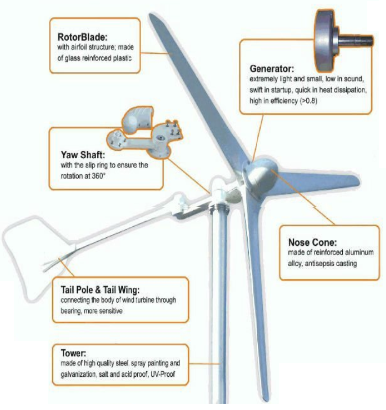 Turbine technology
